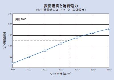 表面温度と消費電力(空中通電時のコードヒーター単体温度)のグラフ