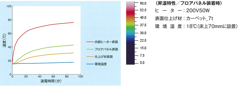OAフロアヒーターの性能のグラフ