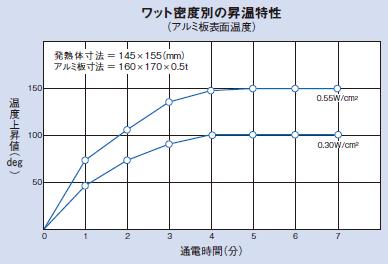 ワット密度別の昇温特性(アルミ板表面温度)のグラフ
