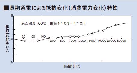 長期通電による抵抗変化(消費電力変化)特性のグラフ