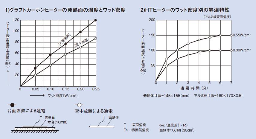 グラフトカーボンヒーターの発熱面の温度とワット密度及びHTヒーターのワット密度別の昇温特性のグラフ